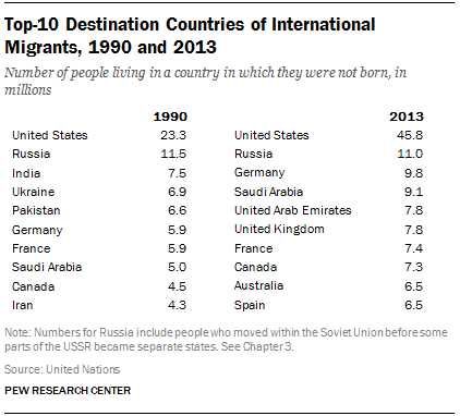 Top-10 Destination Countries of International Migrants, 1990 and 2013