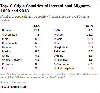 Top-10 Origin Countries of International Migrants, 1990 and 2013