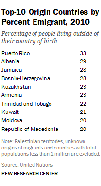 Top-10 Origin Countries by Percent Emigrant, 2010