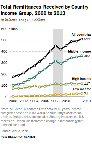 Total Remittances Received by Country Income Group, 2000 to 2013