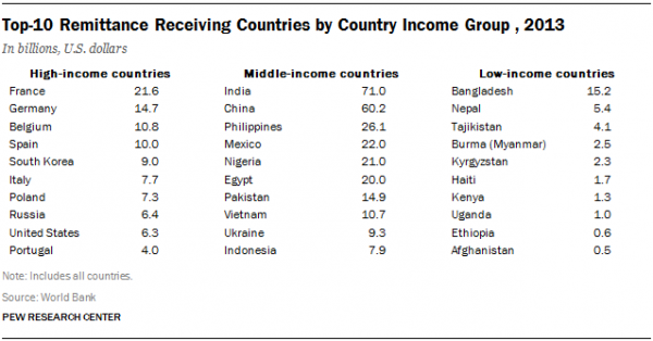 Top-10 Remittance Receiving Countries by Country Income Group , 2013