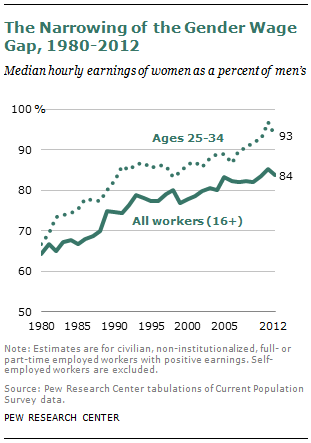 The Narrowing of the Gender Wage Gap, 1980-2012