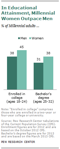 In Educational Attainment, Millennial Women Outpace Men