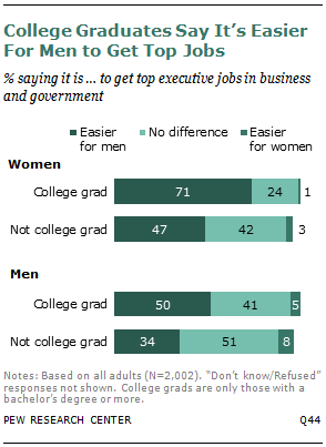 College Graduates Say It's Easier For Men to Get Top Jobs