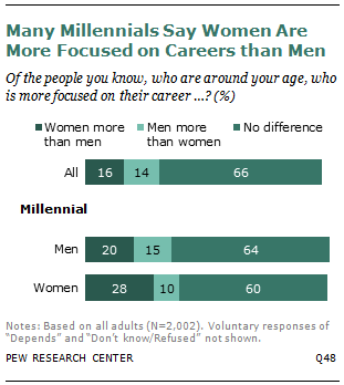 Many Millennials Say Women Are More Focused on Careers than Men