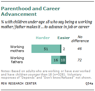 Parenthood and Career Advancement