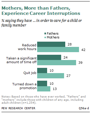 Mothers, More than Fathers, Experience Career Interruptions