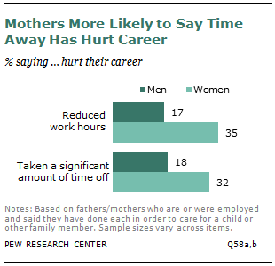 Mothers More Likely to Say Time Away Has Hurt Career
