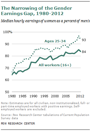 The Narrowing of the Gender Earnings Gap, 1980-2012