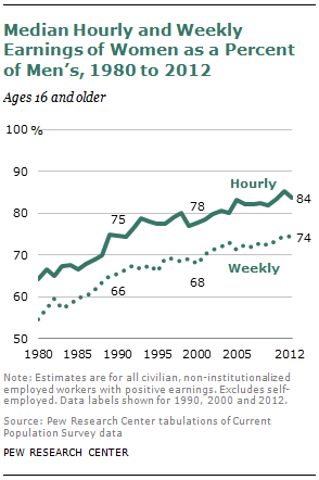 Median Hourly and Weekly Earnings of Women as a Percent of Men's, 1980 to 2012