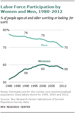 Labor Force Participation by Women and Men, 1980-2012