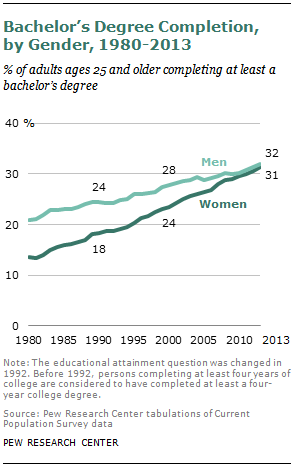 Bachelor's Degree Completion, by Gender, 1980-2013
