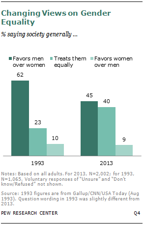 Chapter  Equal Treatment For Men And Women  Pew Research Center Changing Views On Gender Equality