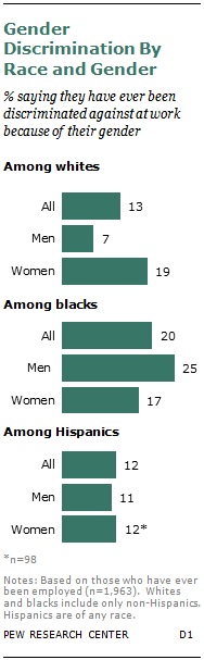 Gender Discrimination By Race and Gender