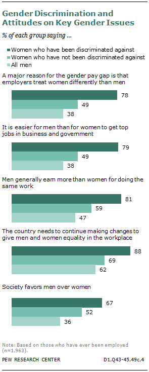 Gender Discrimination and Attitudes on Key Gender Issues