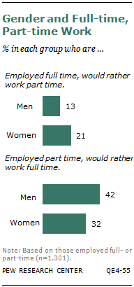 Gender and Full-time, Part-time Work