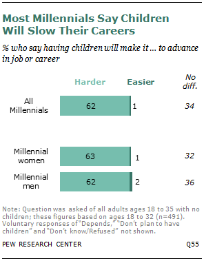 Most Millennials Say Children Will Slow Their Careers