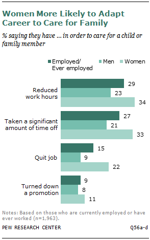 Women More Likely to Adapt Career to Care for Family