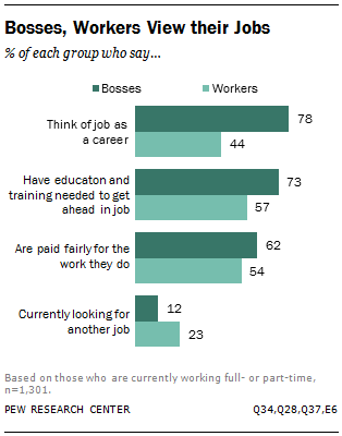 Bosses, Workers View their Jobs