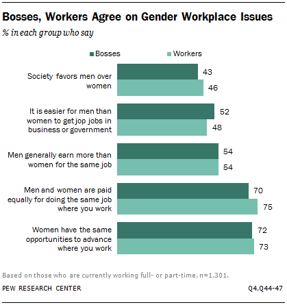 Bosses, Workers Agree on Gender Workplace Issues