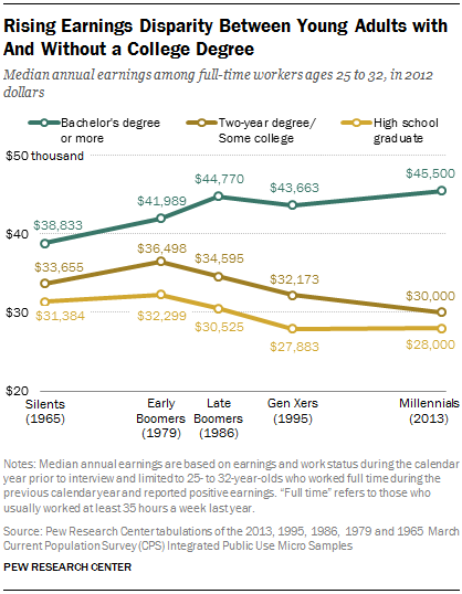 Rising Earnings Disparity Between Young Adults with And Without a College Degree