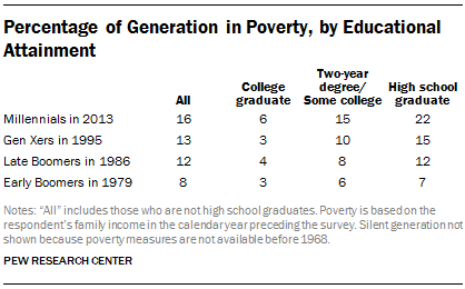 percentage of generation in poverty by educational attainment
