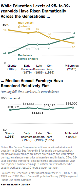 While Education Levels of 25- to 32-year-olds Have Risen Dramatically Across the Generations …