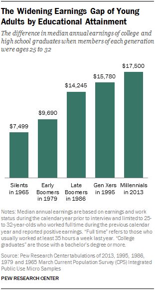The Widening Earnings Gap of Young Adults by Educational Attainment