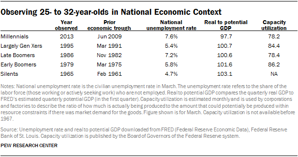 Observing 25- to 32-year-olds in National Economic Context