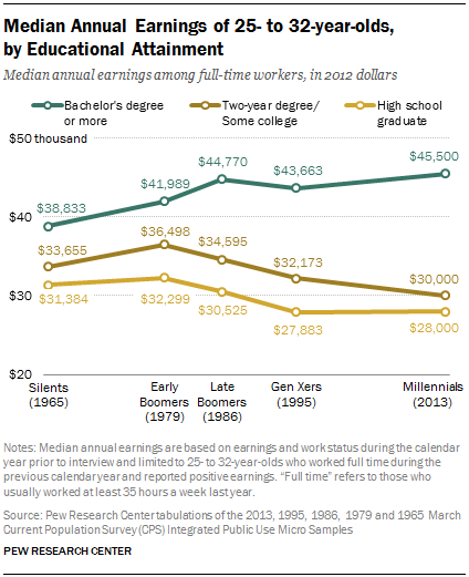 Median Annual Earnings of 25- to 32-year-olds,           by Educational Attainment