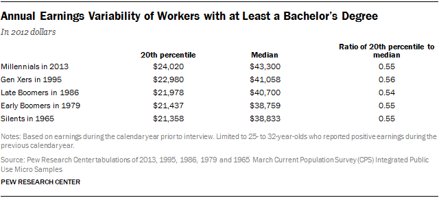 Annual Earnings Variability of Workers with at Least a Bachelor's Degree