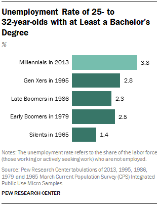 Unemployment Rate of 25- to  32-year-olds with at Least a Bachelor's Degree