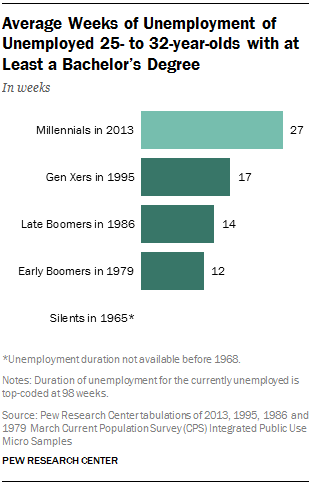 Average Weeks of Unemployment of Unemployed 25- to 32-year-olds with at Least a Bachelor's Degree