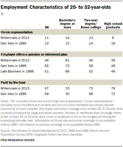 Employment Characteristics of 25- to 32-year-olds