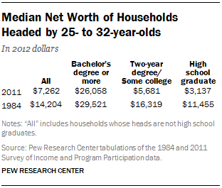 Median Net Worth of Households Headed by 25- to 32-year-olds