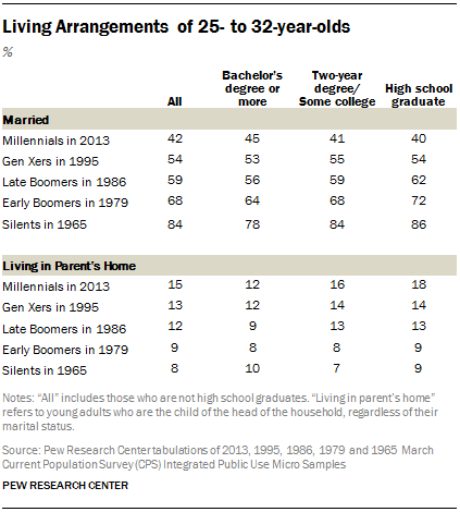 Living Arrangements of 25- to 32-year-olds