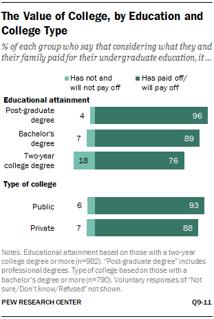 The Value of College, by Education and College Type