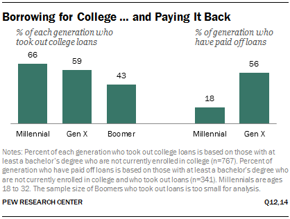 Borrowing for College … and Paying It Back