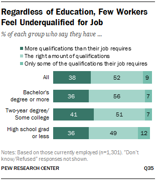 Regardless of Education, Few Workers Feel Underqualified for Job