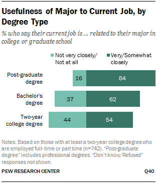 Usefulness of Major to Current Job, by Degree Type