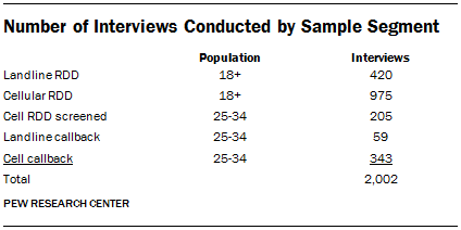 Number of Interviews Conducted by Sample Segment