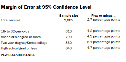 Margin of Error at 95% Confidence Level