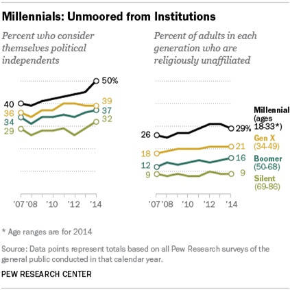 Graphic shows that among Millennials, Gen Xers, Boomers, and Silents, Millennials are more politically independent and more religiously unaffiliated.