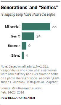 fully 55% of Millennials have posted a selfie on a social media site.