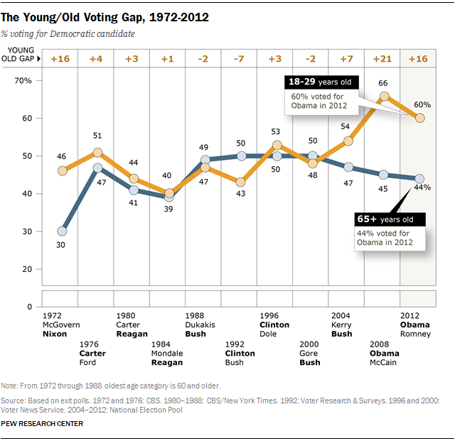 The Young/Old Voting Gap, 1972-2012