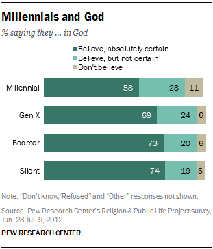 Millennials are less likely to say they believe in God.