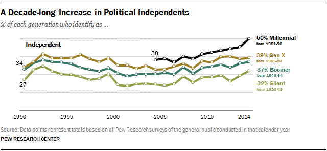 In the past decade, the share of self-described independents has grown in every generation, but it has increased the most among Millennials.
