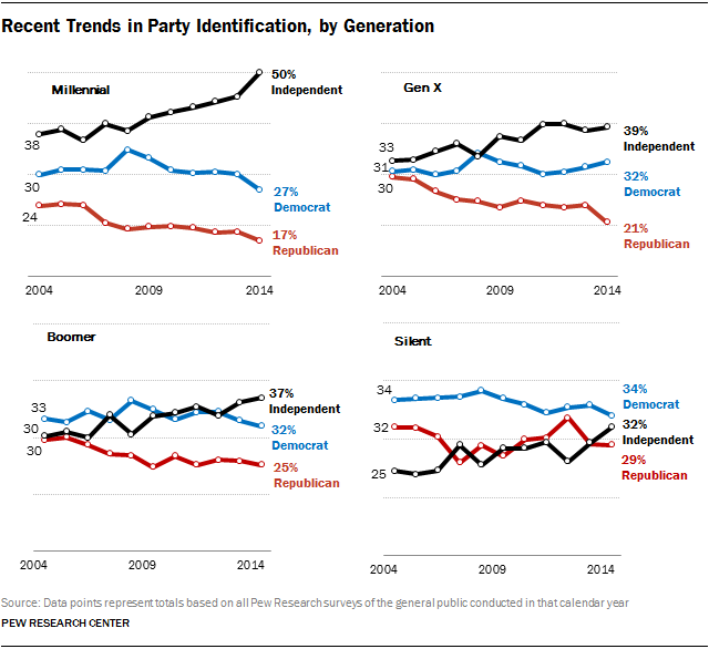 Recent Trends in Party Identification, by Generation