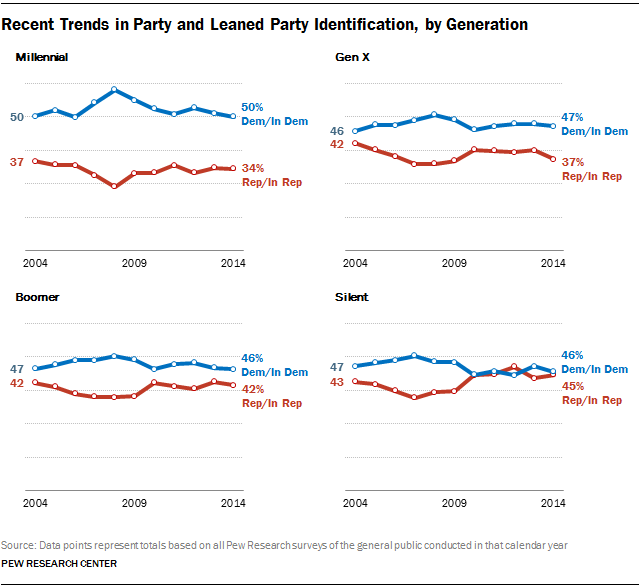 Recent Trends in Party and Leaned Party Identification, by Generation