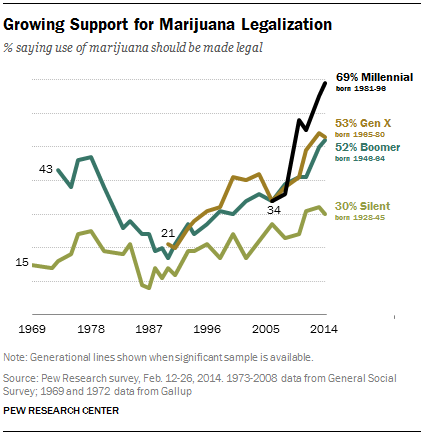 an opinion in favor of legalizing marijuana About six-in-ten americans (61%) say the use of marijuana should be legalized, reflecting a steady increase over the past decade, according to a pew research center.